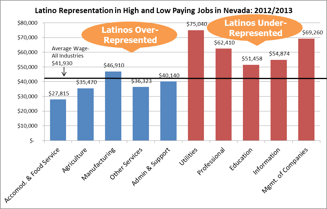 latinos are concentrated in low wage industries guinn center for latino representation in high and low paying jobs in nevada