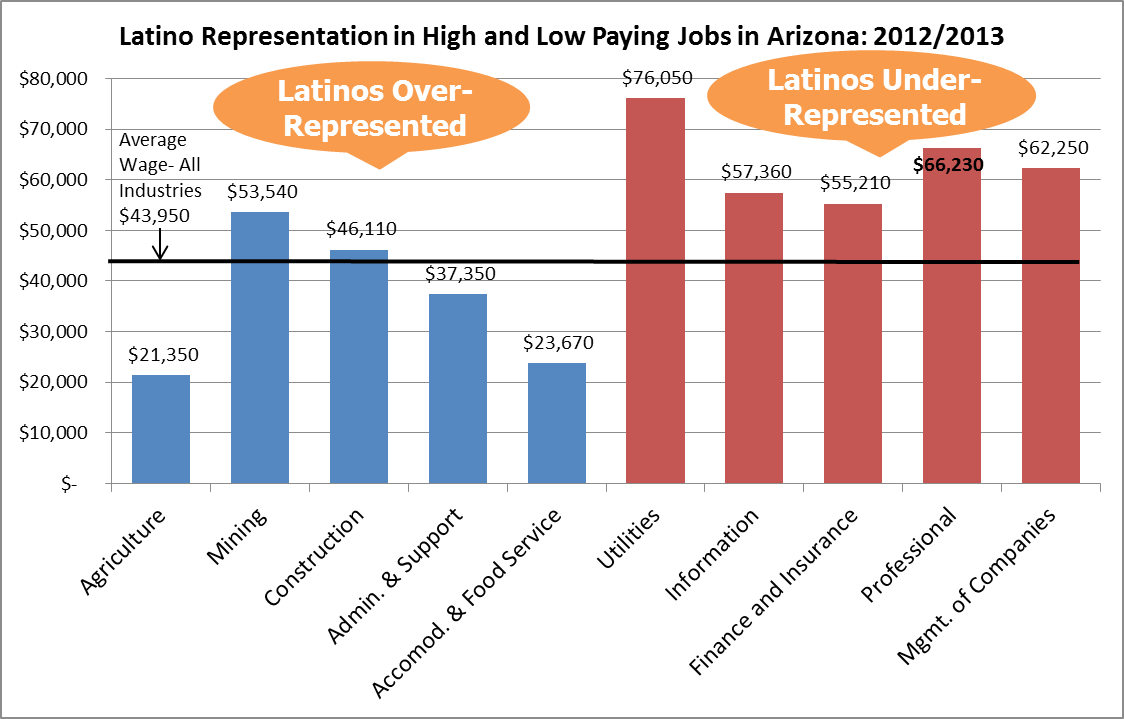 latinos are concentrated in low wage industries guinn center for latino representation in high and low paying jobs in arizona