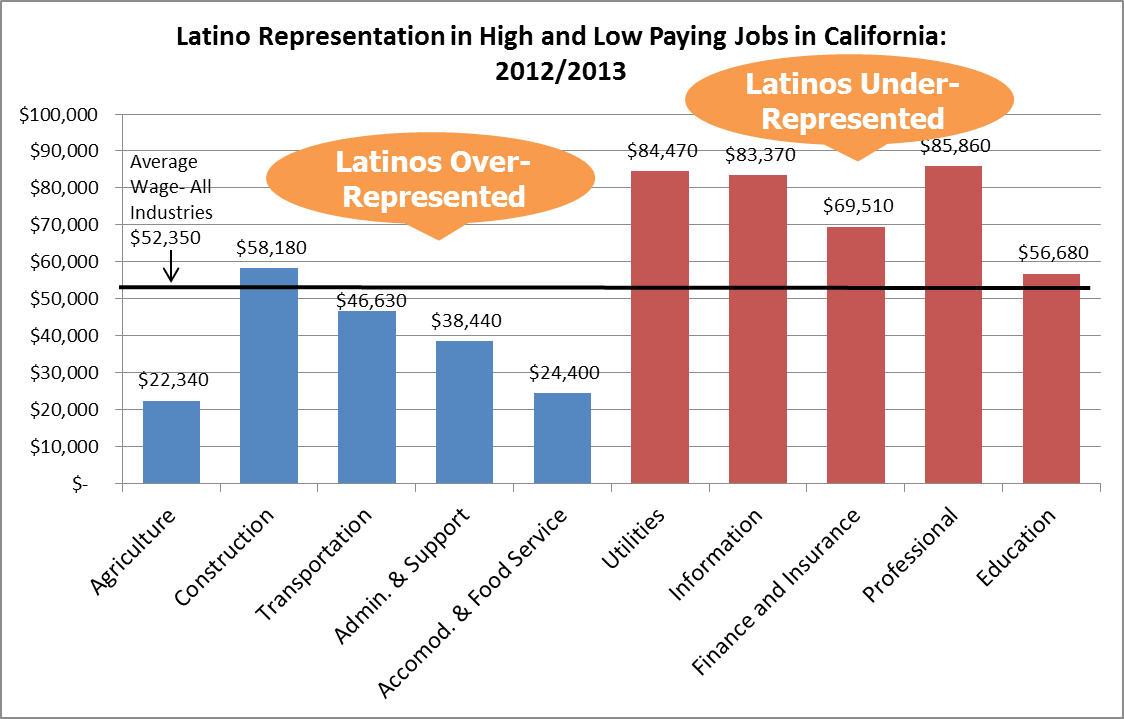 latinos are concentrated in low wage industries guinn center for latino representation in high and low paying jobs in california