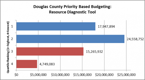Douglas County Implements Innovative Priority Based Budgeting ...