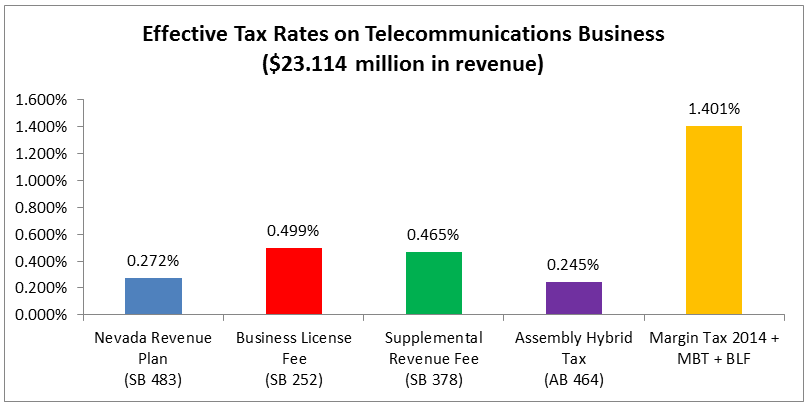 telecommunication business statistic report