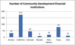 Source: Community Development Financial Institutions Fund.