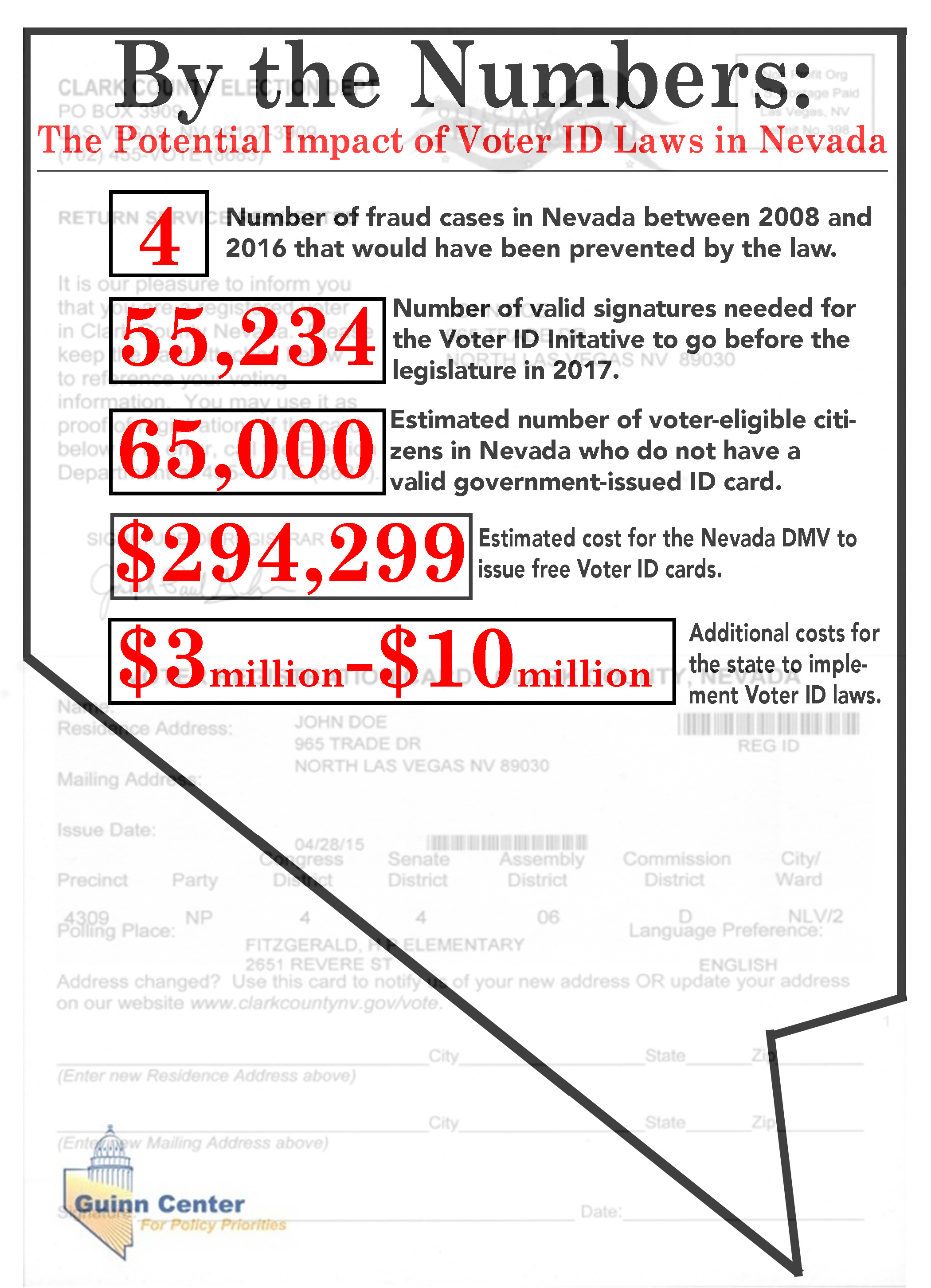 What Could A Voter Id Law Mean For Nevadans Guinn Center For Policy Priorities