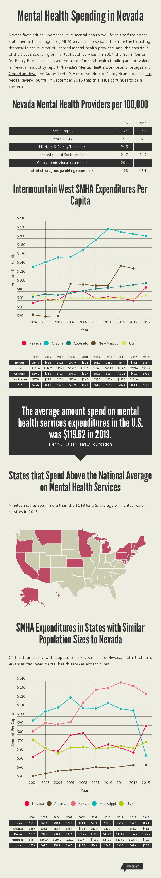 Mental Health Spending in Nevada