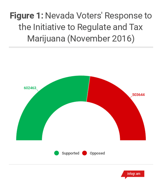 Nevada_Voter_Response_to_the_Initiative_to_Regulate_and_Tax_Marijuana_November_2016