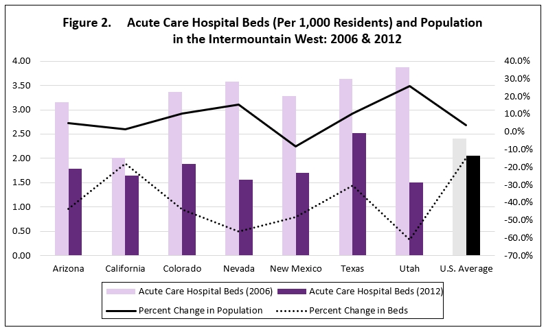 Figure_2_AC_Beds_State